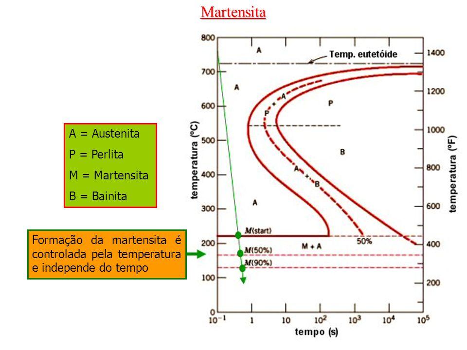 Martensita A = Austenita P = Perlita M = Martensita B = Bainita