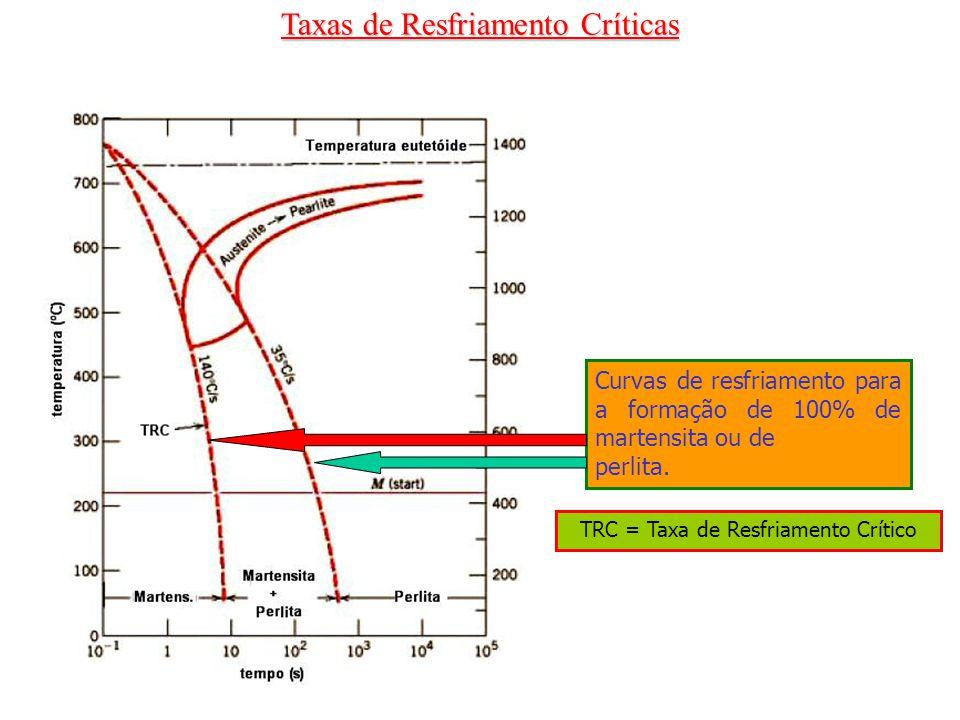 Taxas de Resfriamento Críticas