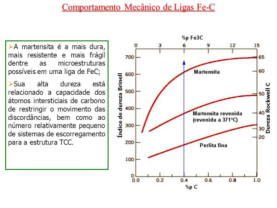 Comportamento Mecânico de Ligas Fe-C