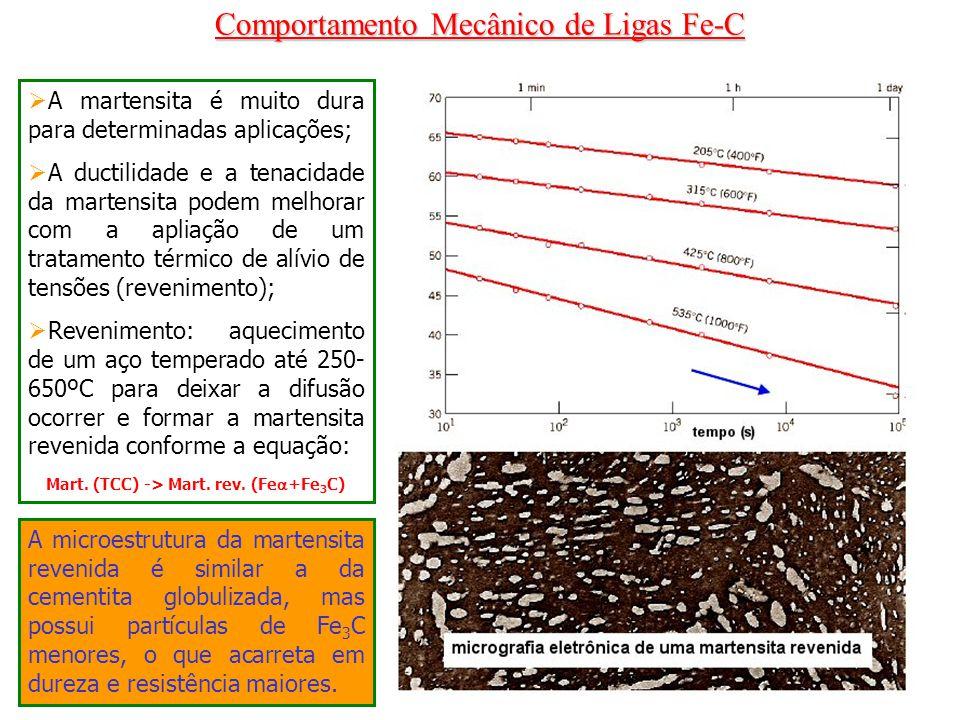 Mart. (TCC) -> Mart. rev. (Fe+Fe3C)
