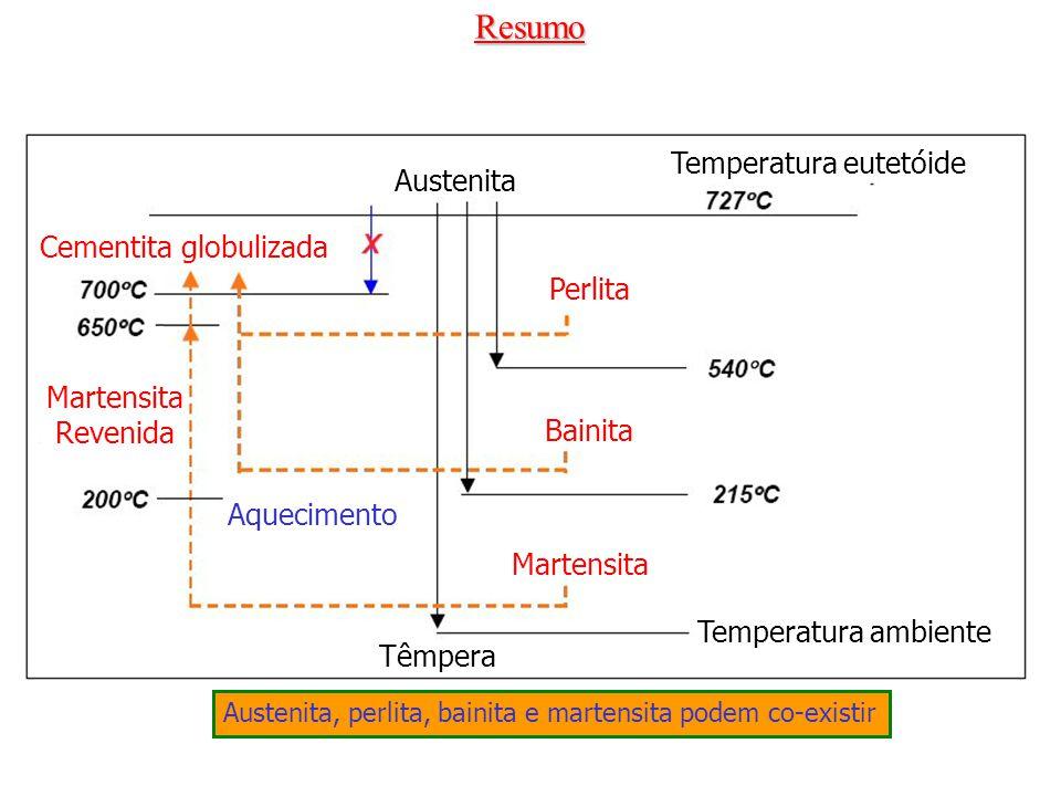 Resumo Temperatura eutetóide Austenita Cementita globulizada Perlita