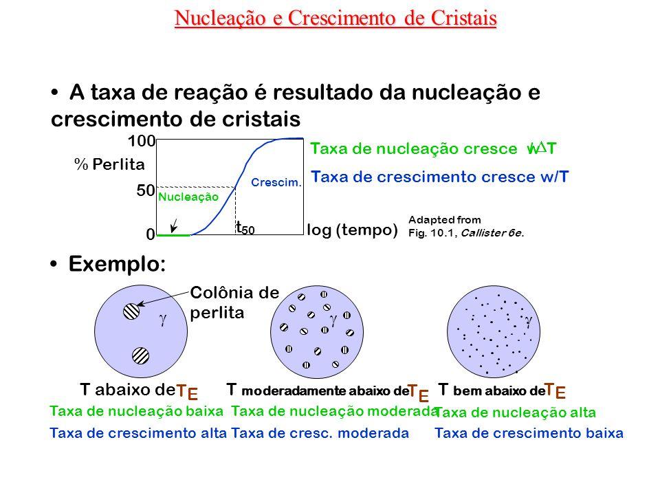 Nucleação e Crescimento de Cristais