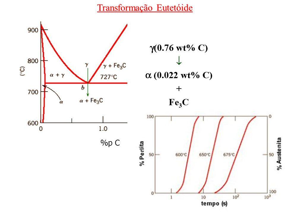 Transformação Eutetóide