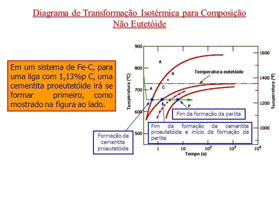 Diagrama de Transformação Isotérmica para Composição Não Eutetóide