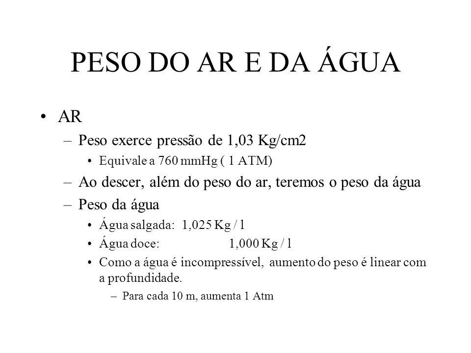 PESO DO AR E DA ÁGUA AR Peso exerce pressão de 1,03 Kg/cm2
