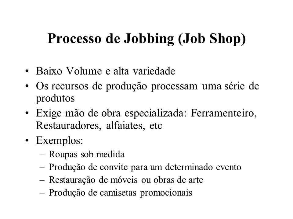 Processo de Jobbing (Job Shop)