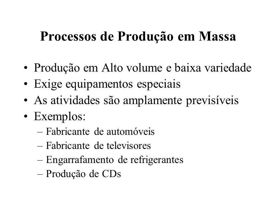 Processos de Produção em Massa