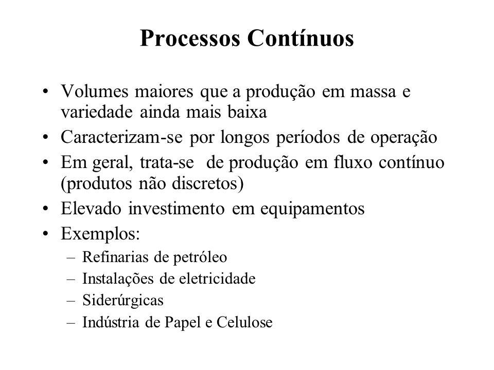 Processos Contínuos Volumes maiores que a produção em massa e variedade ainda mais baixa. Caracterizam-se por longos períodos de operação.