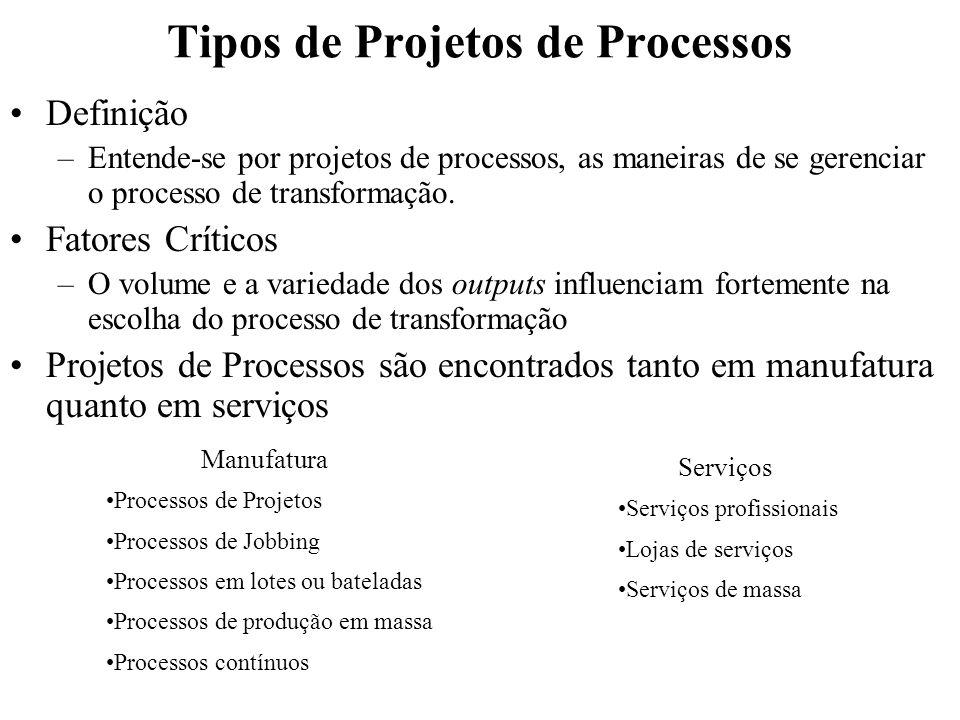 Tipos de Projetos de Processos