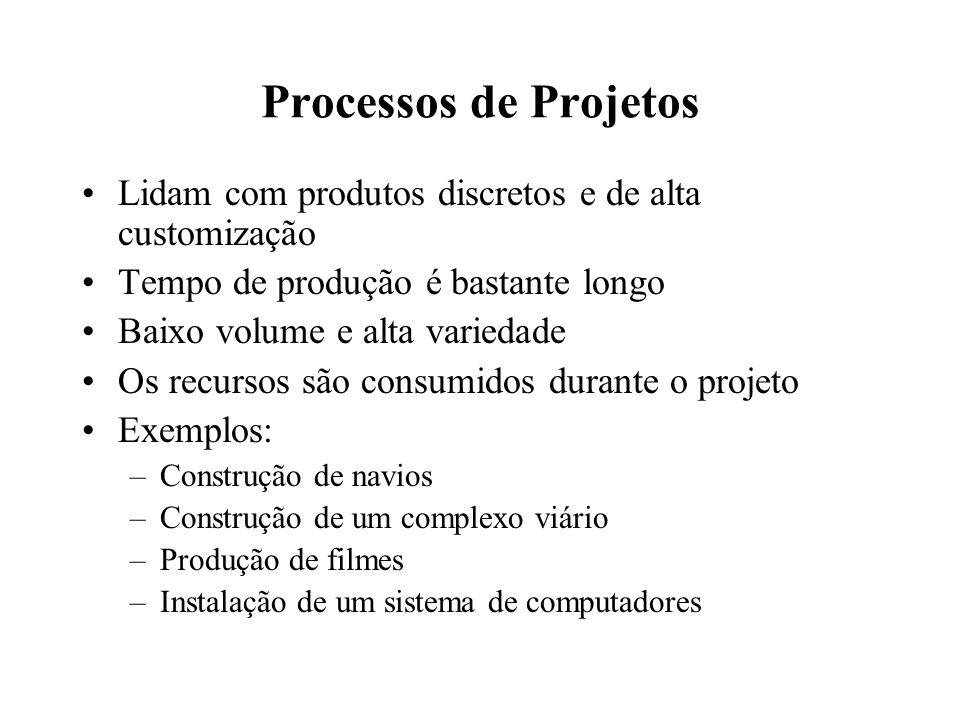Processos de Projetos Lidam com produtos discretos e de alta customização. Tempo de produção é bastante longo.