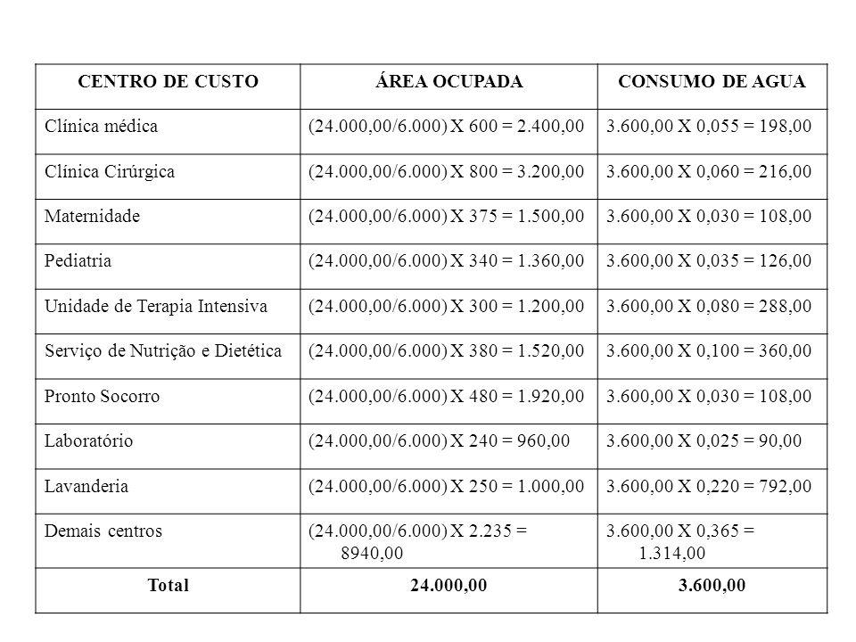 CENTRO DE CUSTO ÁREA OCUPADA. CONSUMO DE AGUA. Clínica médica. (24.000,00/6.000) X 600 = 2.400,00.