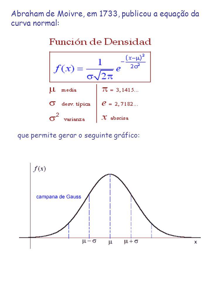 Abraham de Moivre, em 1733, publicou a equação da curva normal: