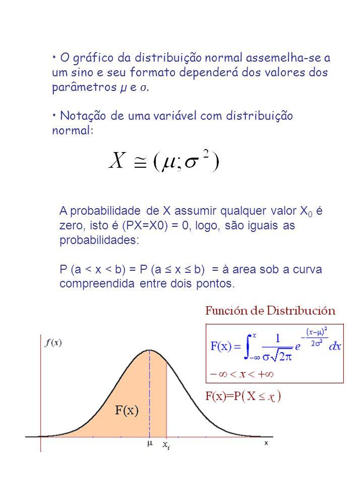 O gráfico da distribuição normal assemelha-se a um sino e seu formato dependerá dos valores dos parâmetros µ e .