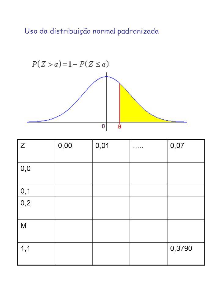 Uso da distribuição normal padronizada