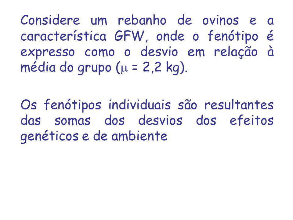 Considere um rebanho de ovinos e a característica GFW, onde o fenótipo é expresso como o desvio em relação à média do grupo ( = 2,2 kg).