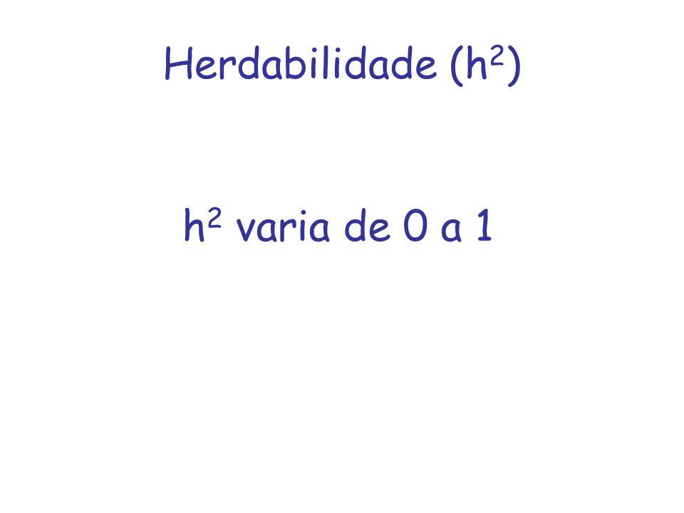 Herdabilidade (h2) h2 varia de 0 a 1