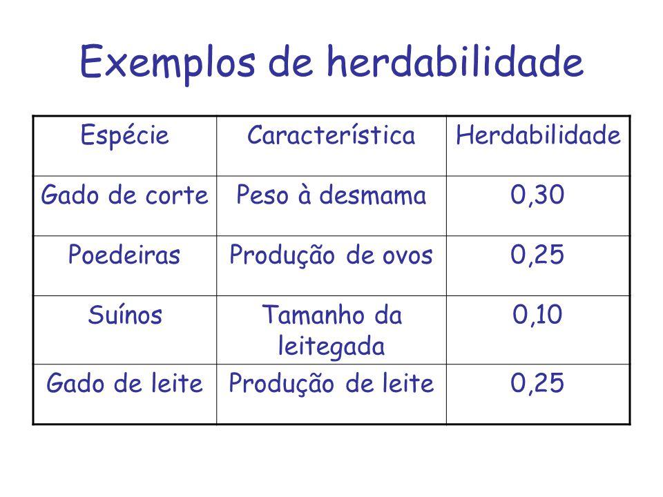 Exemplos de herdabilidade