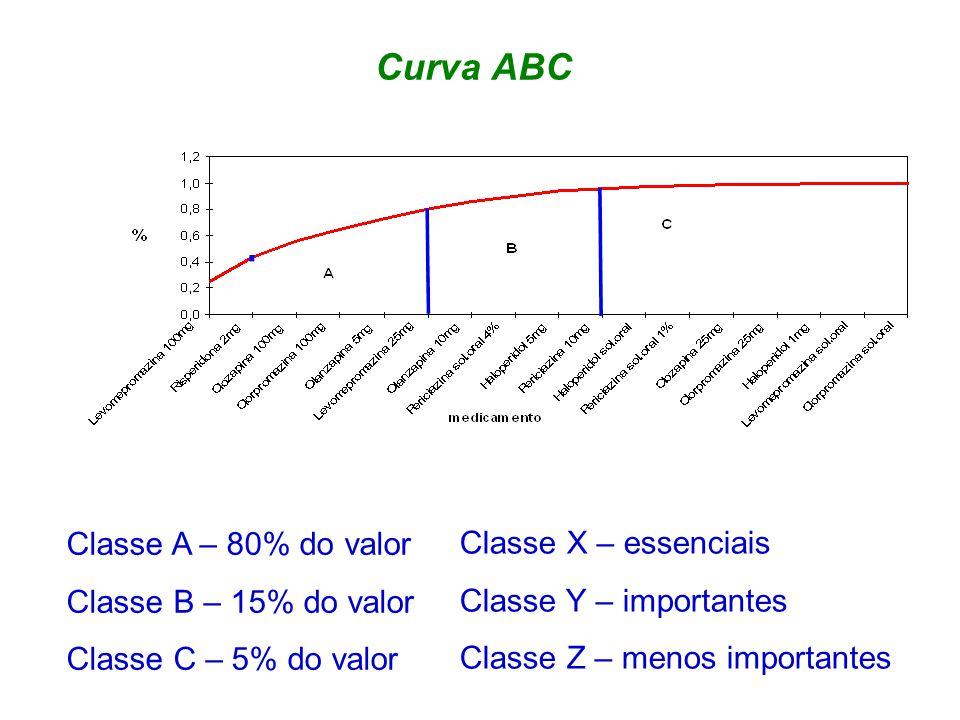 Curva ABC Classe A – 80% do valor Classe X – essenciais