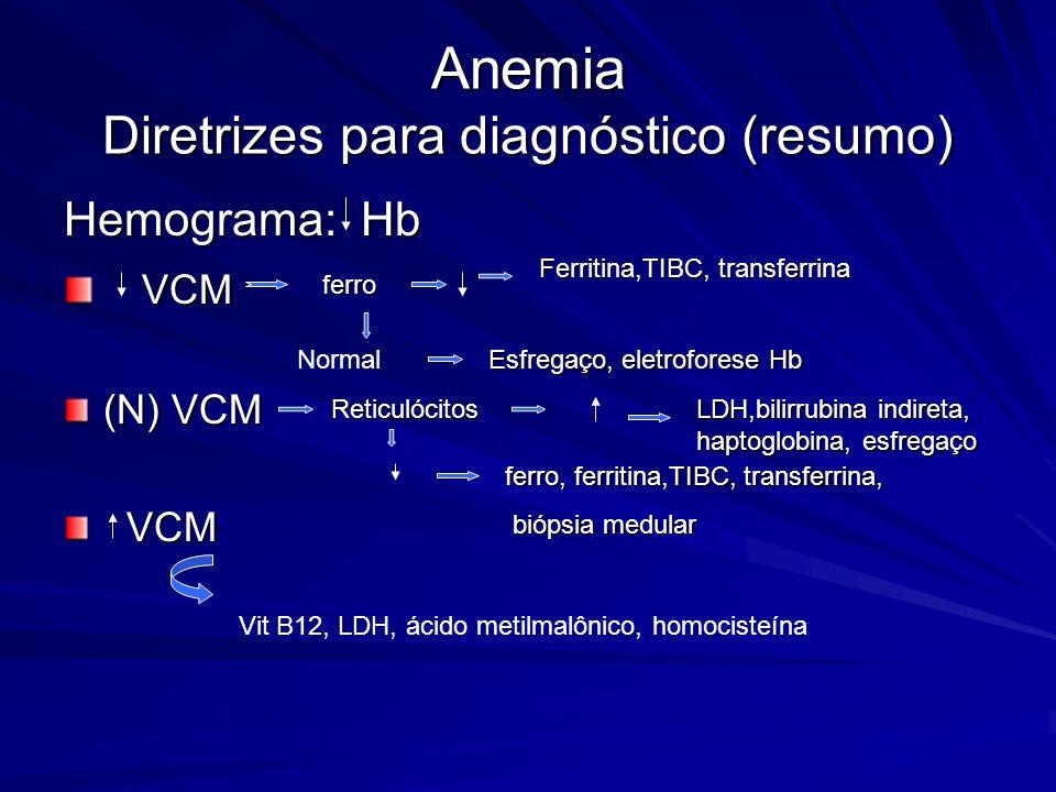 Anemia Diretrizes para diagnóstico (resumo)