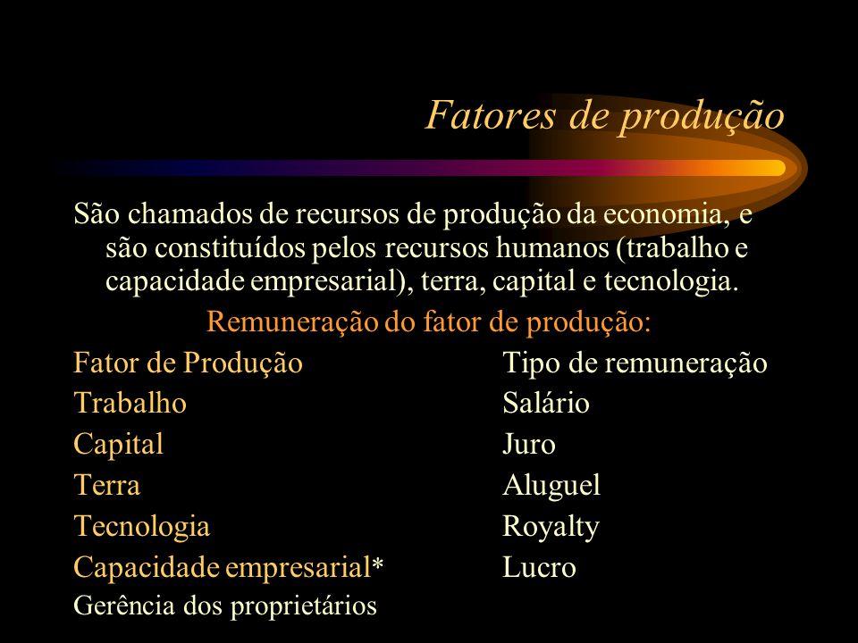 Remuneração do fator de produção: