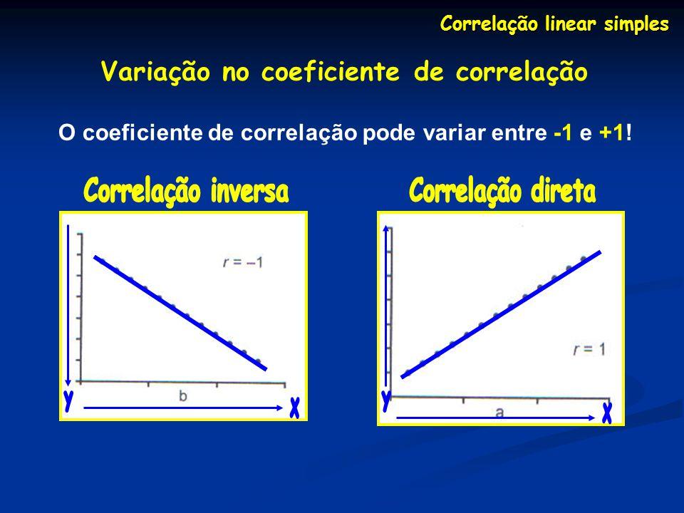 Variação no coeficiente de correlação