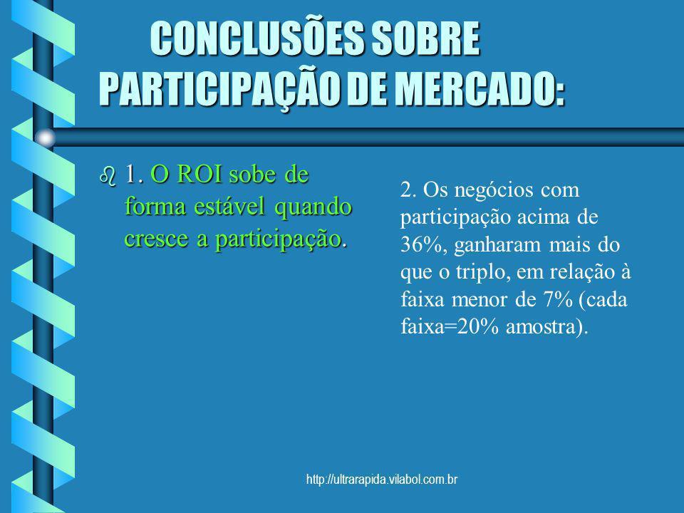 CONCLUSÕES SOBRE PARTICIPAÇÃO DE MERCADO:
