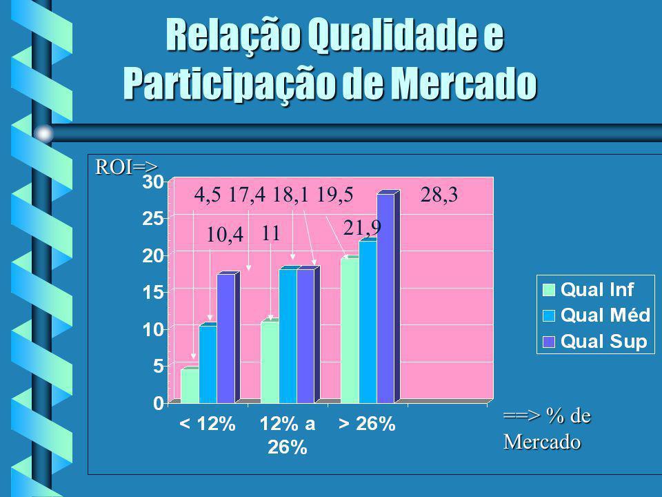 Relação Qualidade e Participação de Mercado
