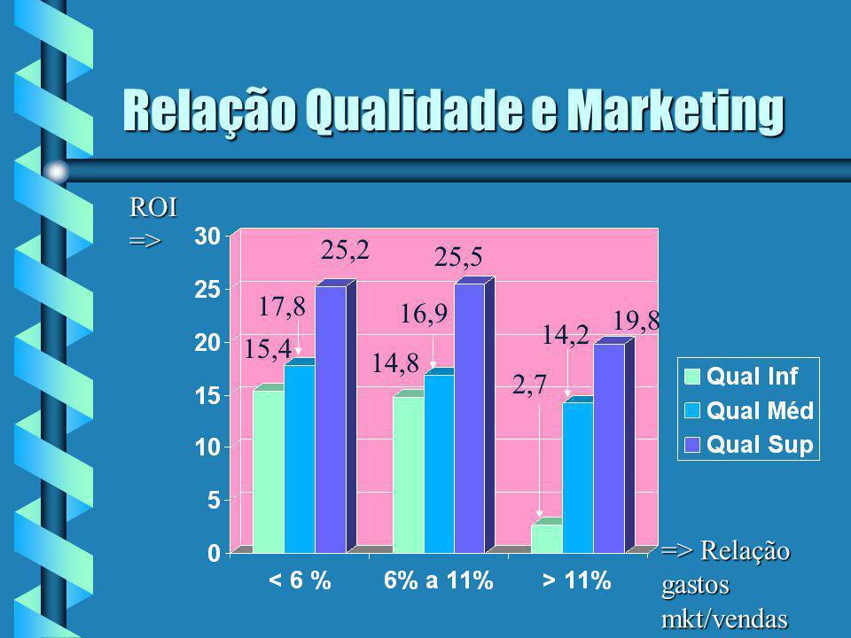 Relação Qualidade e Marketing