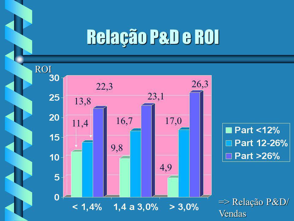 Relação P&D e ROI ROI. 26,3. 22,3. 23,1. 13,8. 16,7. 17,0. 11,4.