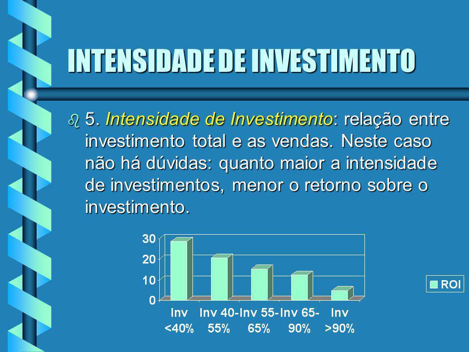 INTENSIDADE DE INVESTIMENTO