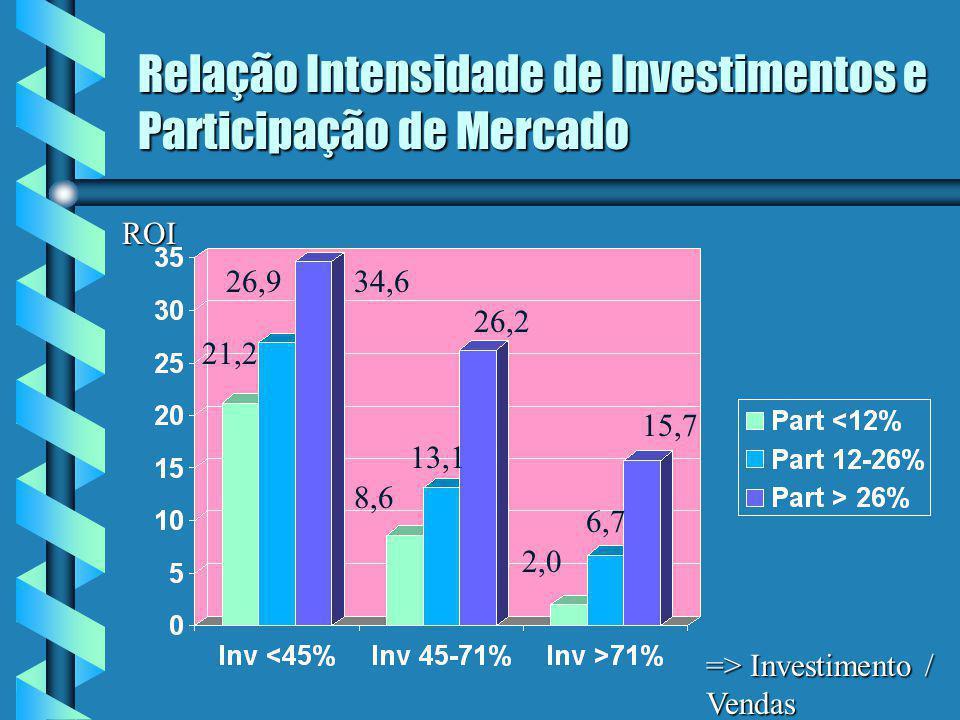 Relação Intensidade de Investimentos e Participação de Mercado