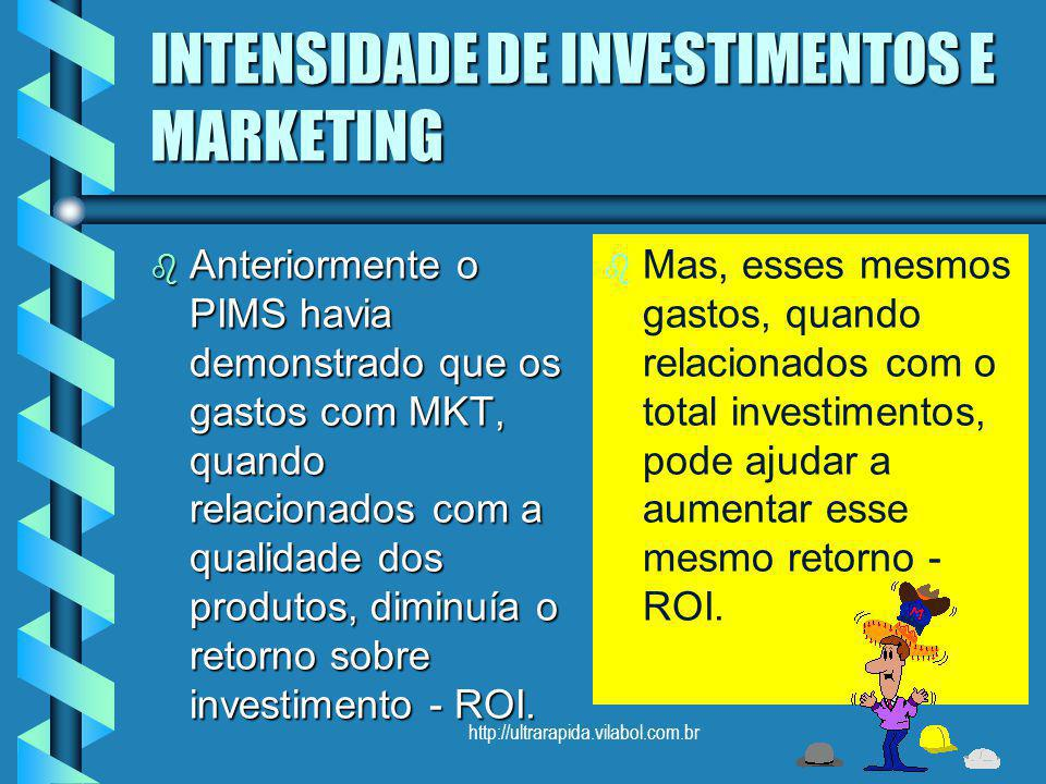 INTENSIDADE DE INVESTIMENTOS E MARKETING
