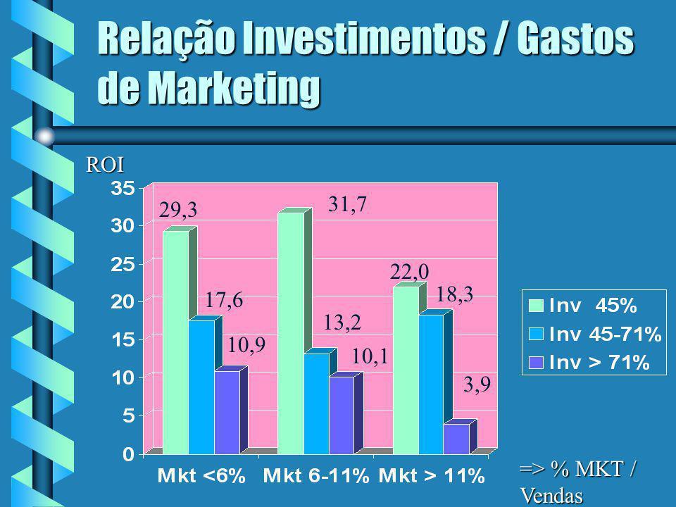 Relação Investimentos / Gastos de Marketing