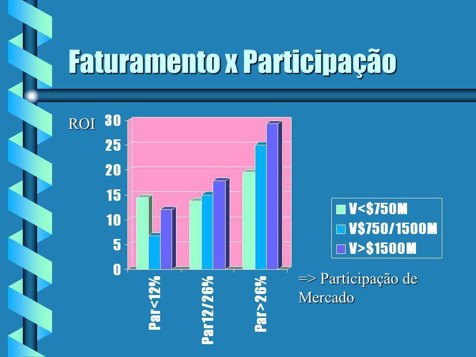Faturamento x Participação