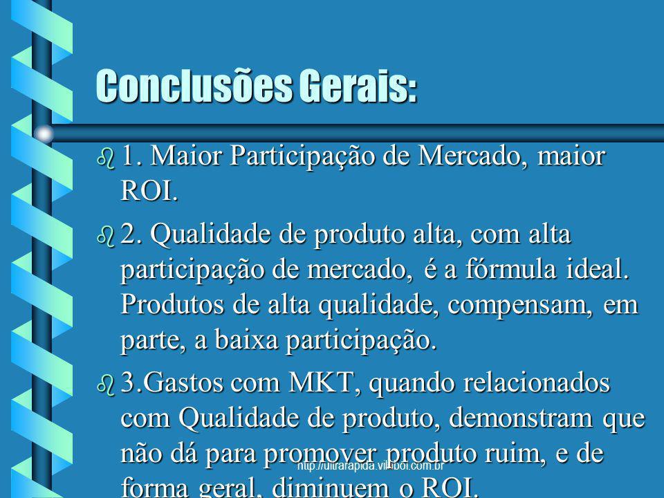Conclusões Gerais: 1. Maior Participação de Mercado, maior ROI.