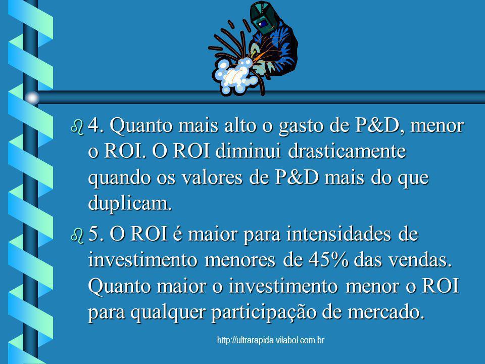 4. Quanto mais alto o gasto de P&D, menor o ROI