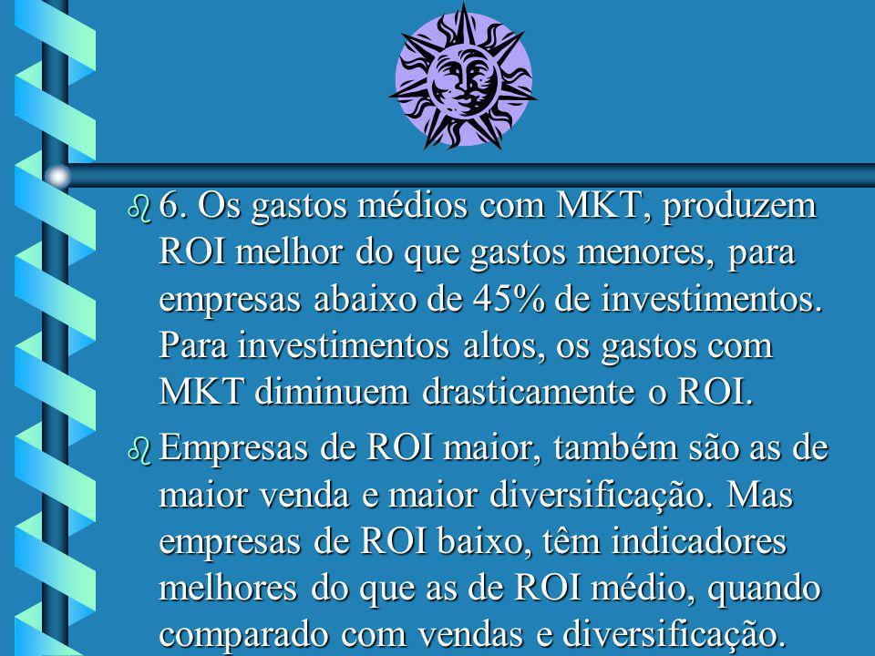 6. Os gastos médios com MKT, produzem ROI melhor do que gastos menores, para empresas abaixo de 45% de investimentos. Para investimentos altos, os gastos com MKT diminuem drasticamente o ROI.