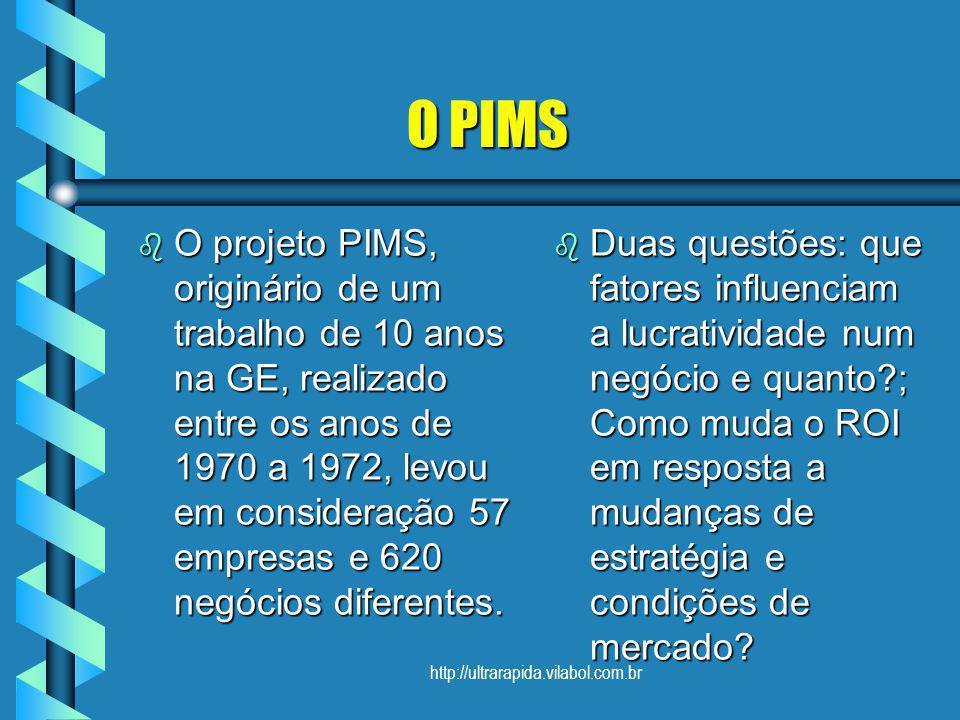 O PIMS