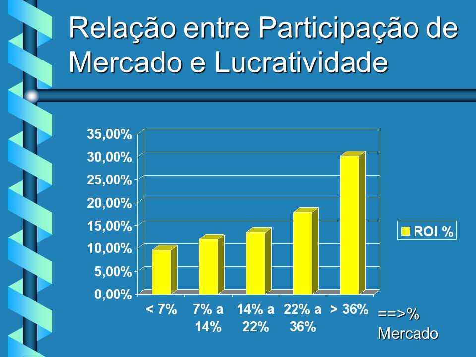 Relação entre Participação de Mercado e Lucratividade