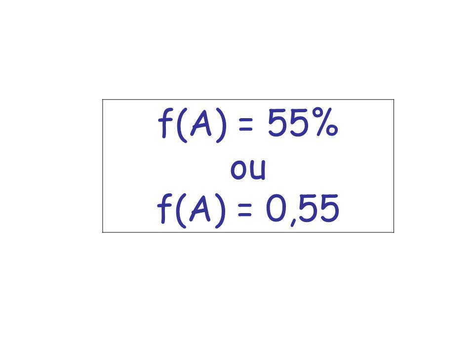 f(A) = 55% ou f(A) = 0,55
