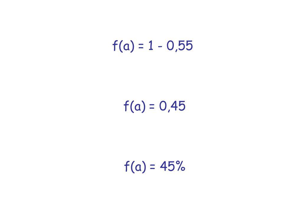 f(a) = 1 - 0,55 f(a) = 0,45 f(a) = 45%