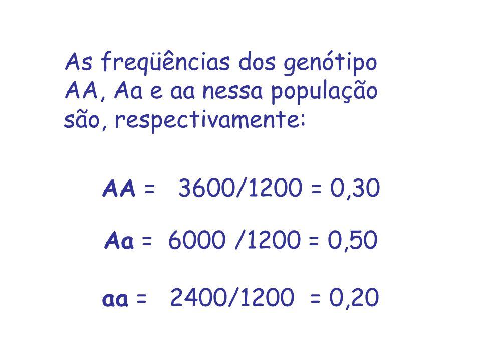 As freqüências dos genótipo AA, Aa e aa nessa população são, respectivamente: