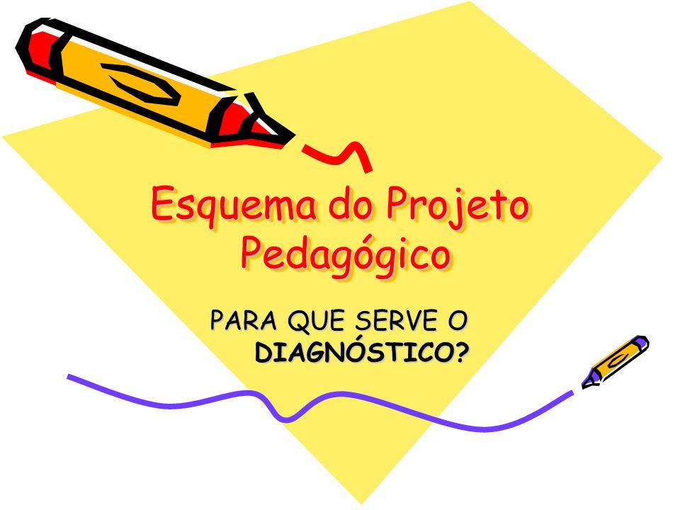 Esquema do Projeto Pedagógico