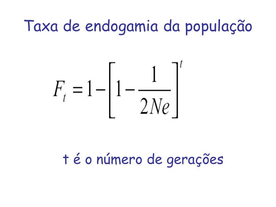 Taxa de endogamia da população