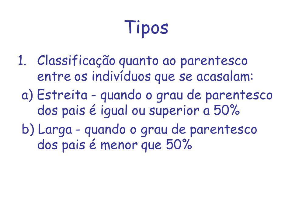 Tipos Classificação quanto ao parentesco entre os indivíduos que se acasalam:
