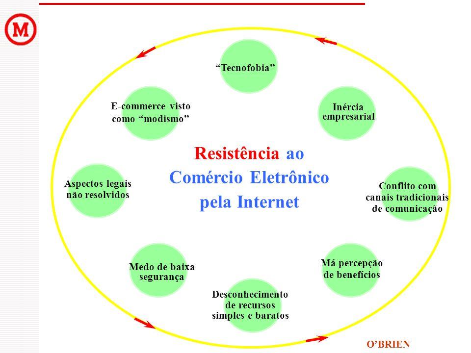 Resistência ao Comércio Eletrônico pela Internet