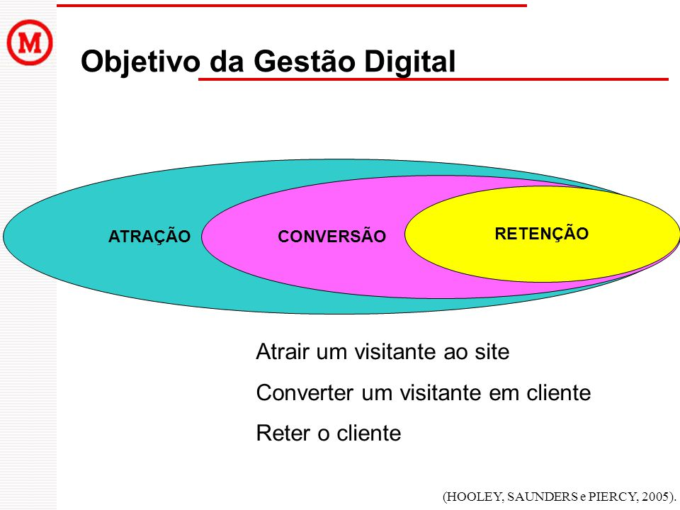 Objetivo da Gestão Digital