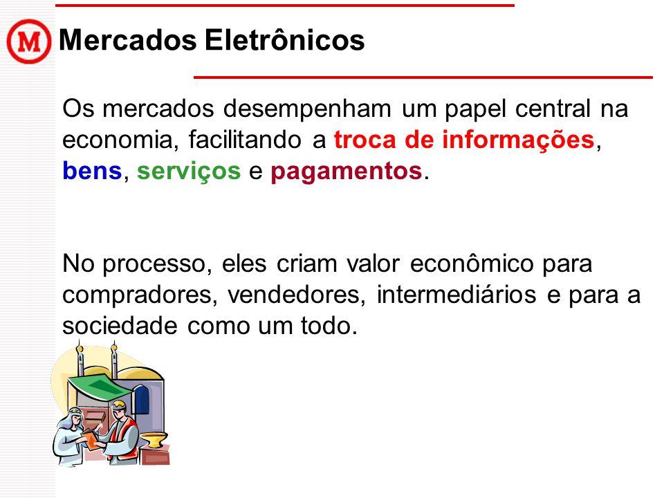 Mercados Eletrônicos Os mercados desempenham um papel central na economia, facilitando a troca de informações, bens, serviços e pagamentos.
