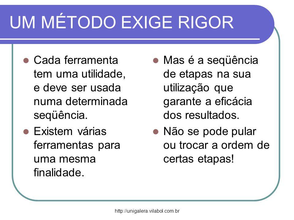 UM MÉTODO EXIGE RIGOR Cada ferramenta tem uma utilidade, e deve ser usada numa determinada seqüência.