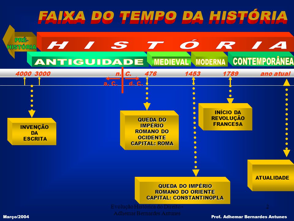 MODERNA FAIXA DO TEMPO DA HISTÓRIA PRÉ- H I S T Ó R I A HISTÓRIA
